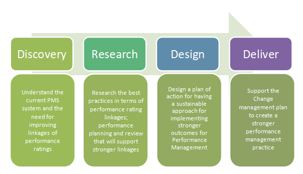 Figure: PB's approach for Building High Performance Organization